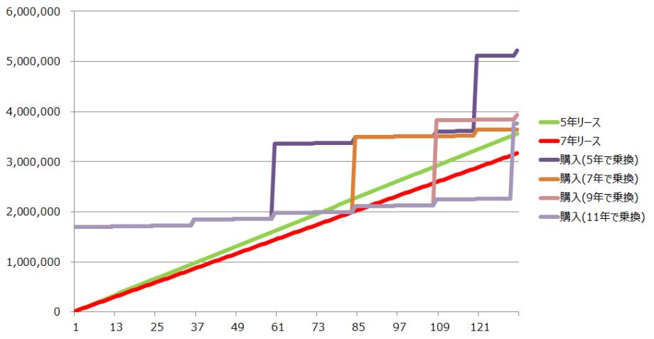 自動車 リースと購入の比較