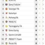 Carta terkini Liga Super 2014