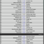 Keputusan terkini perlawanan FA CUP-England 4,5 dan 6 januari 2014