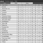 Keputusan dan kedudukan carta terkini liga epl 2&3 febuari 2014