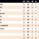 Keputusan dan carta terkini liga super 21 jun 2014