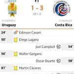 Keputusan perlawanan uruguay vs costa rica 15 june 2014