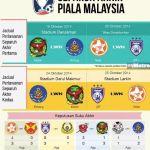 Jadual separuh akhir piala malaysia pahang vs kedah dan jdt vs felda united 2014