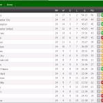 Keputusan dan kedudukan terkini liga epl 8 dan 9.2.2015