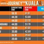 Tambang pengangkutan awam naik 20-67%, menjelang gst!!!