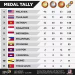Kedudukan terkini pingat emas sukan sea 28.8.2017