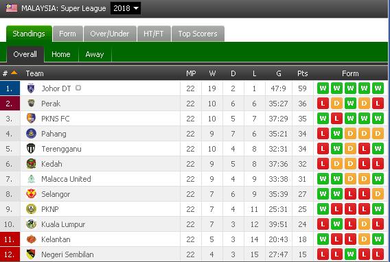 kedudukan carta liga super 2018,