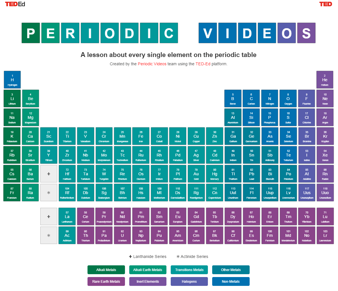 Secondary Science Periodic Table Song