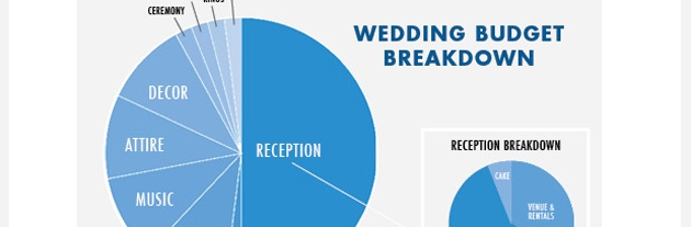 Same-sex Wedding Spending