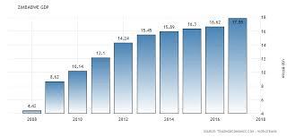 Zimbabwe economy plunges into VUCA environment