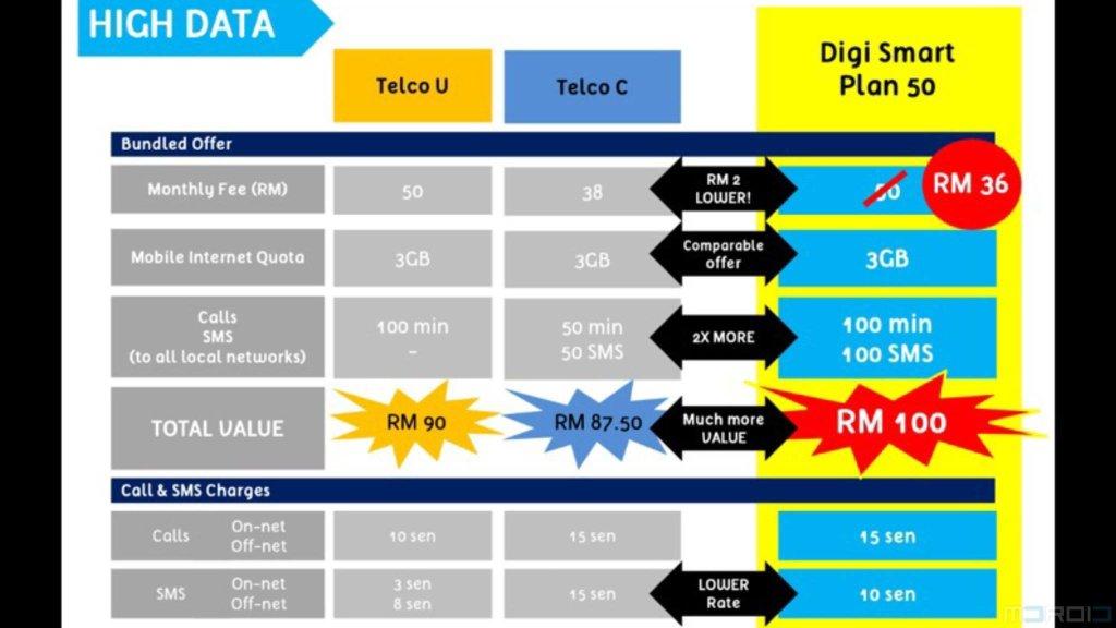 digi-smartplan-rm36