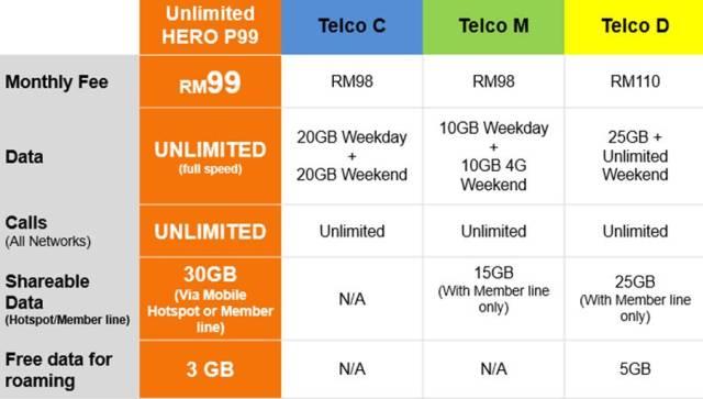 無限量Data +無限通話+30GB hotspot 分享:U Mobile Unlimited HERO P99