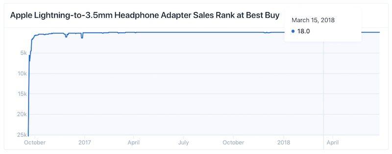 1_apple-headphone-adapter-best-buy-sales-ranking-800x315