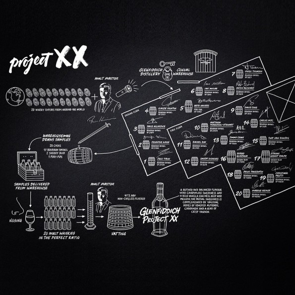 project-xx