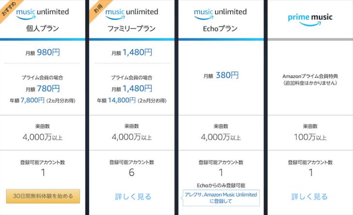 Amazon Music Unlimited 価格