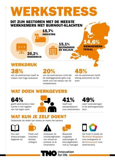 infographic werkstress tno