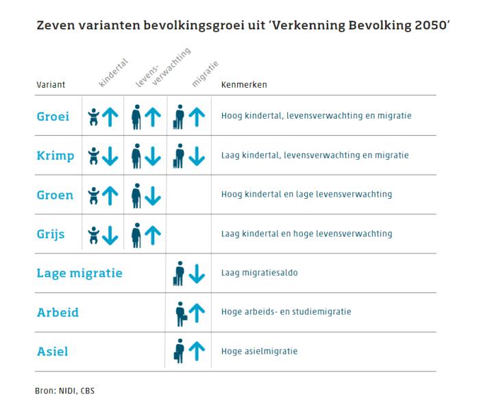 De bevolking van Nederland scenarios van CBS en NIDI