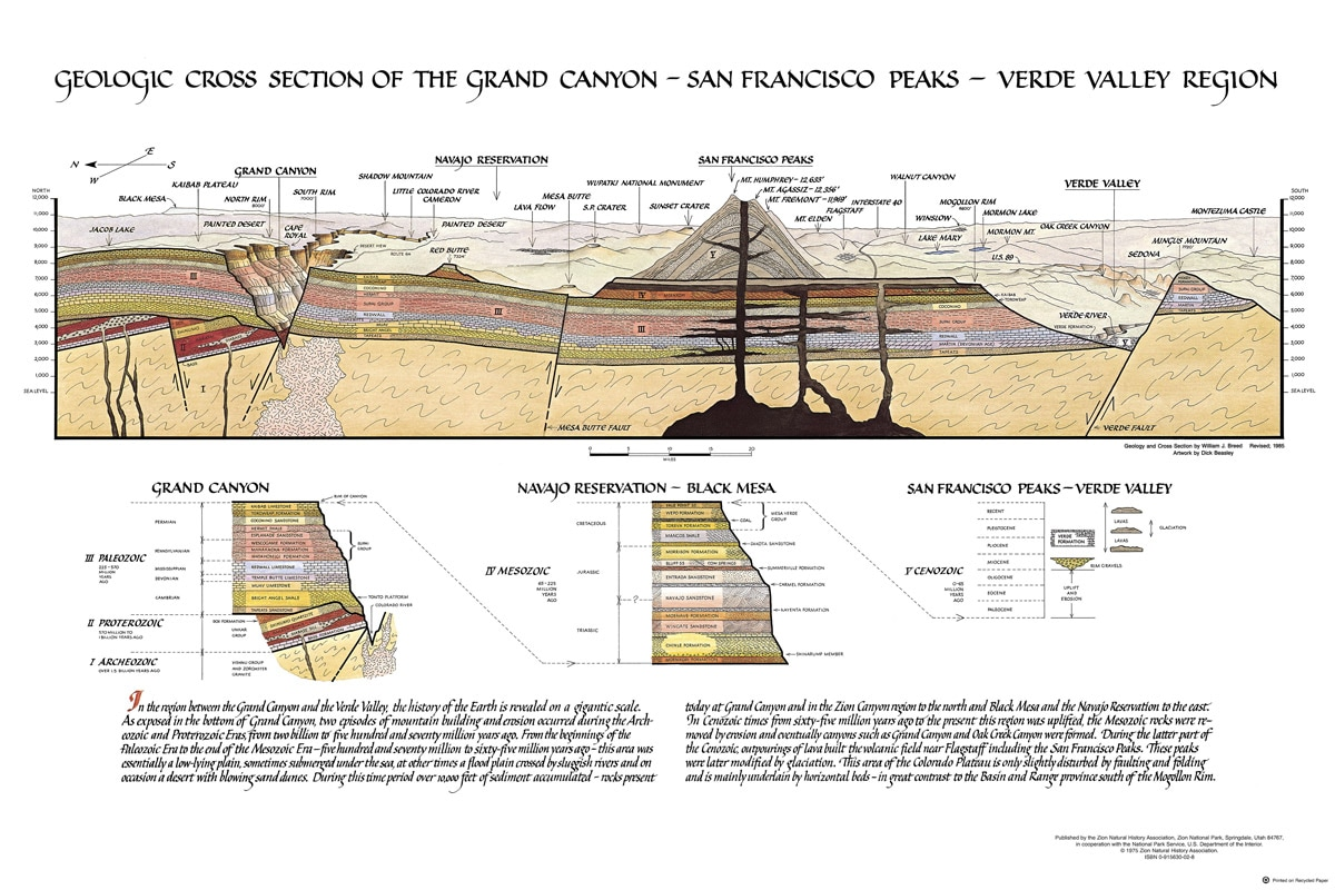 Geologic Cross Section Poster