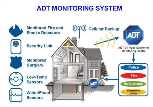 Image Result For Monitored Alarm System