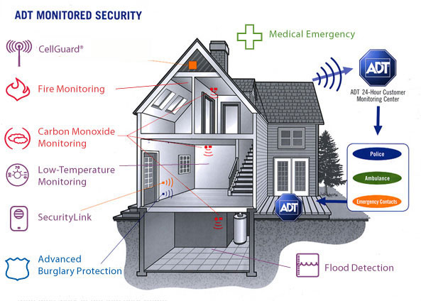 Adt Wireless Alarm System Reviews