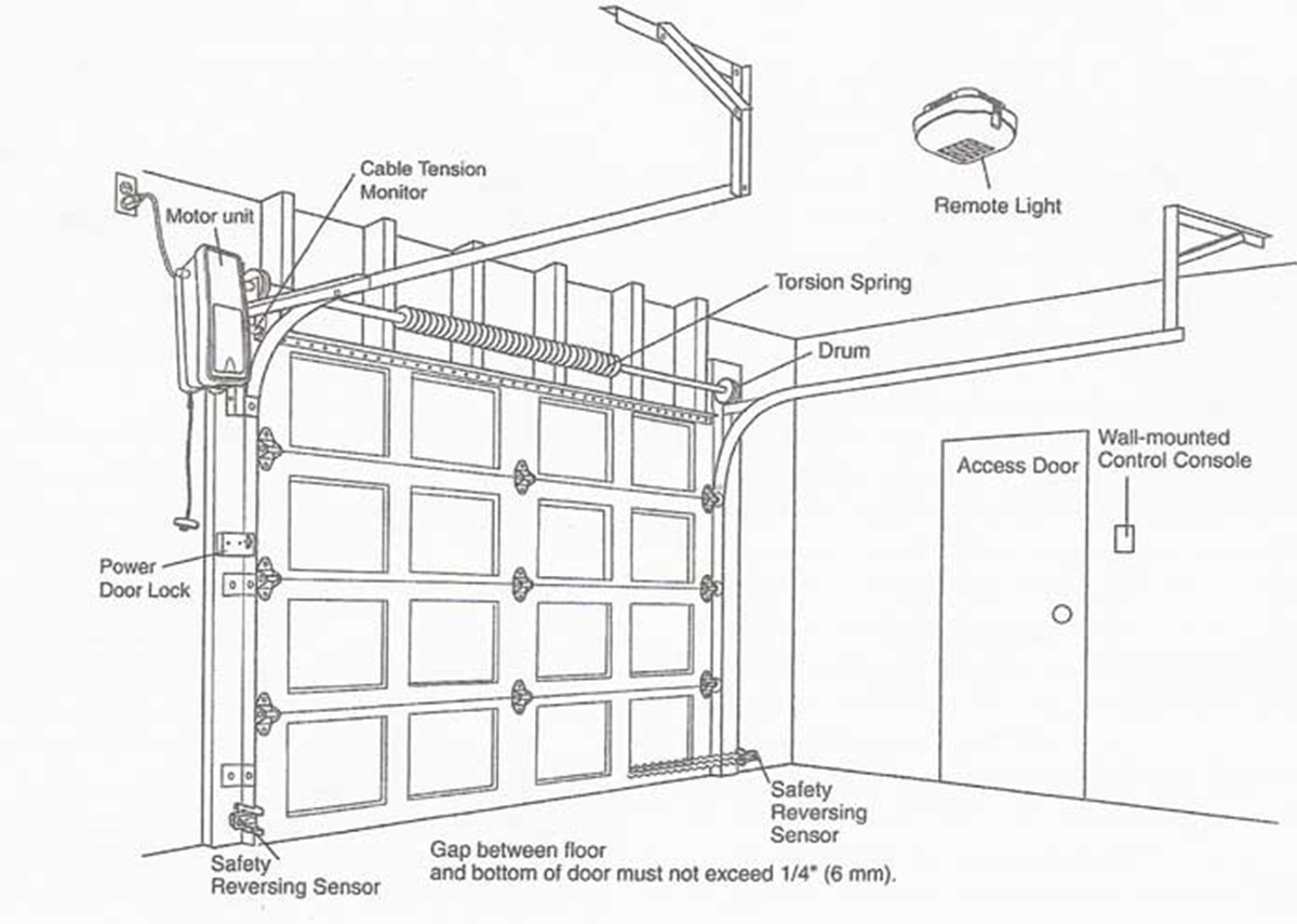Home Depot Install Garage Door Opener