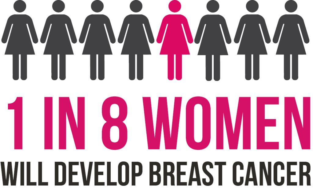 1 in 8 women will develop breast cancer