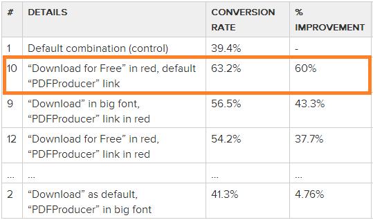 download link variations test results
