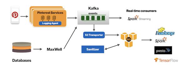 Optimizing Kafka for the cloud