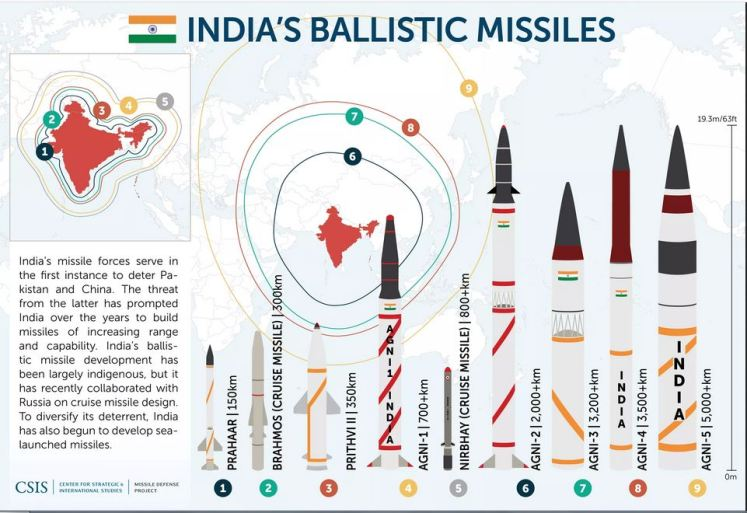 Indian Ballistic Missiles and ICBM