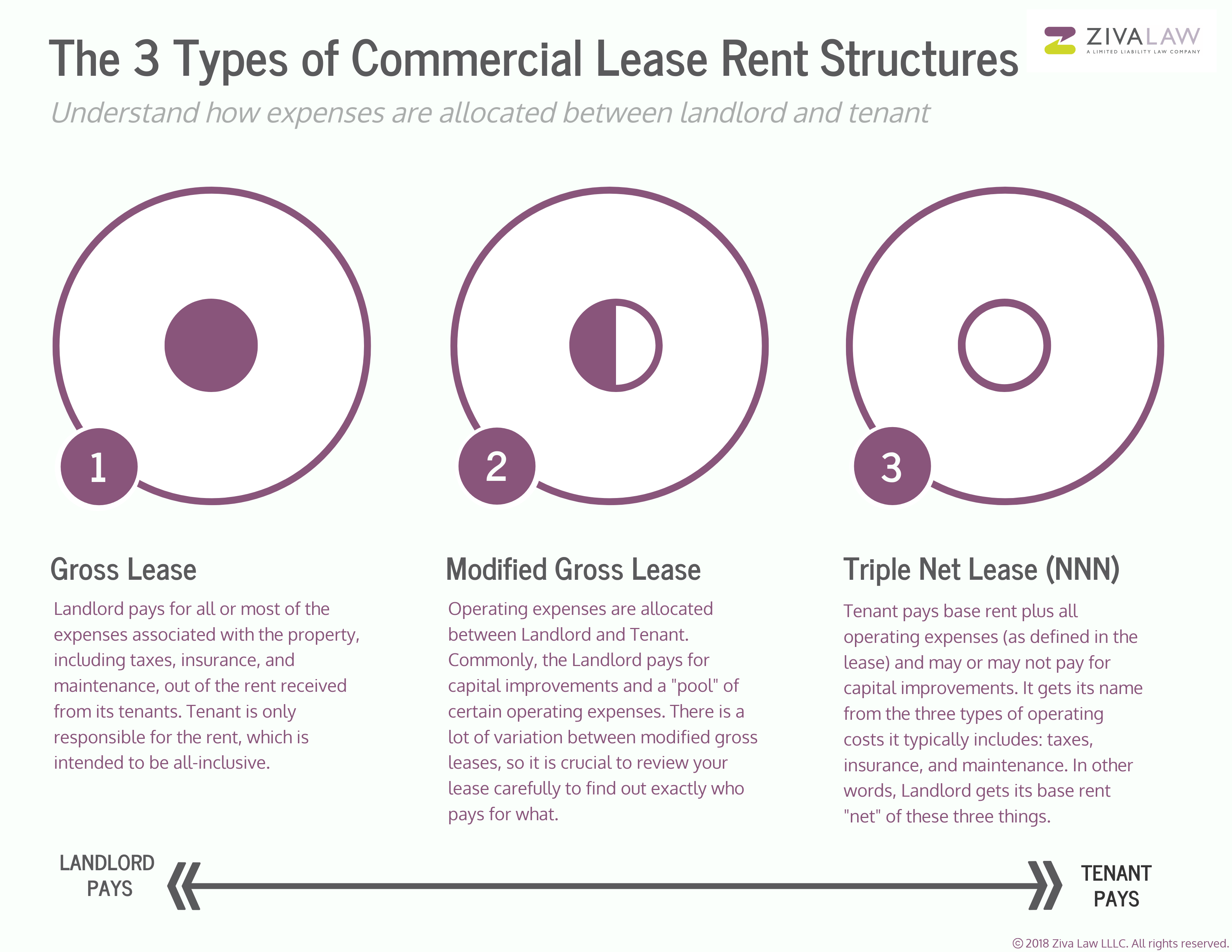 3 Types of Commercial Lease Rent Structures_copyright