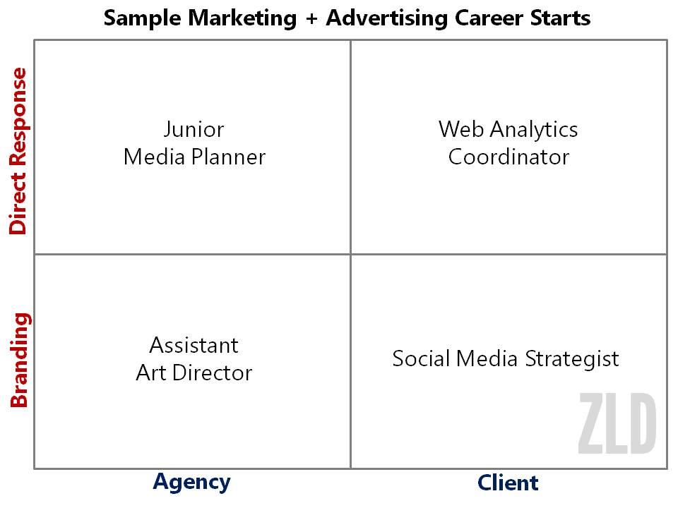 marketing-advertising-jobs-career-starts