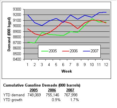 gaso-demand-032807.JPG