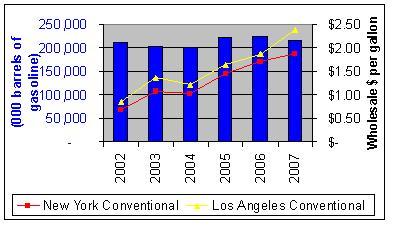 gasoline-sto-vs-price-031907.JPG