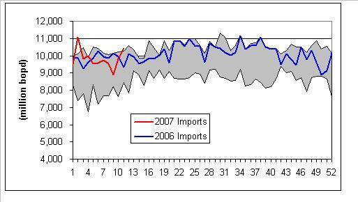 oil-imports-032007.JPG