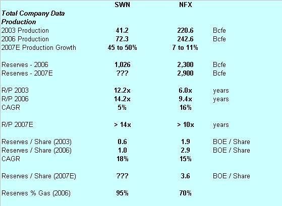 nfx-vs-swn-2.JPG