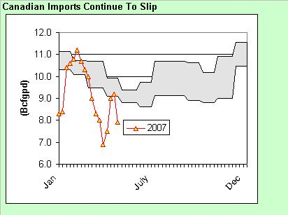 canadian-imports-weekly-051107.JPG