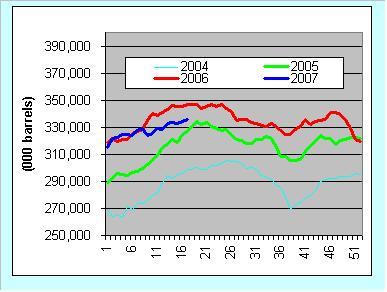 crude-stocks-050807.JPG