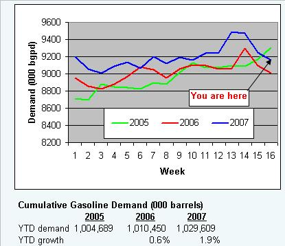 gaso-demand-050107.JPG