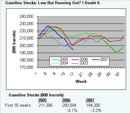 gaso-stocks-050107.JPG