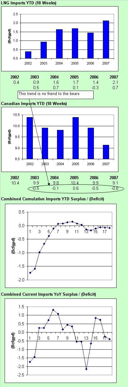 imports-051507-4-chart.JPG
