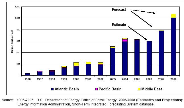 lng-eia-projections-through-2008.JPG