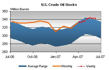 crude-oil-stocks-061307.jpg