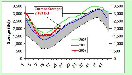 gas-storage-060107.jpg