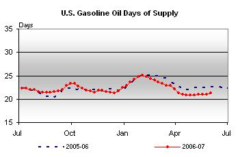 gaso-days-supply-060607.jpg