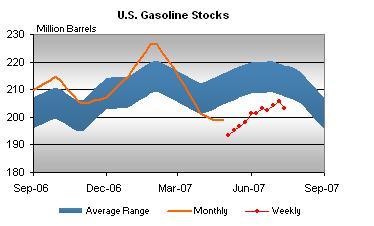 gasoline-stocks-072007.jpg