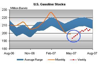 gaso-stocks-073107aaa.jpg