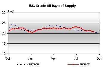 crude-days-supply-091307.jpg