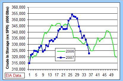 crude-stocks-yoy-091307.jpg