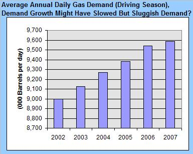 gas-demand-peak-driving-annual-092807.jpg