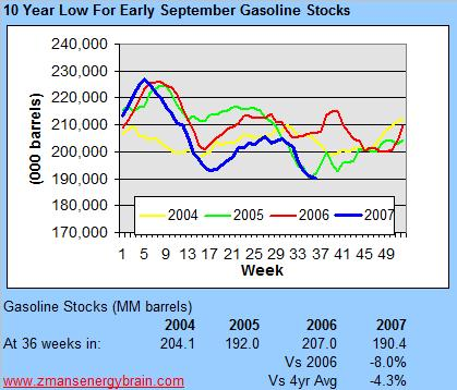 gasoline-stocks-091207.jpg
